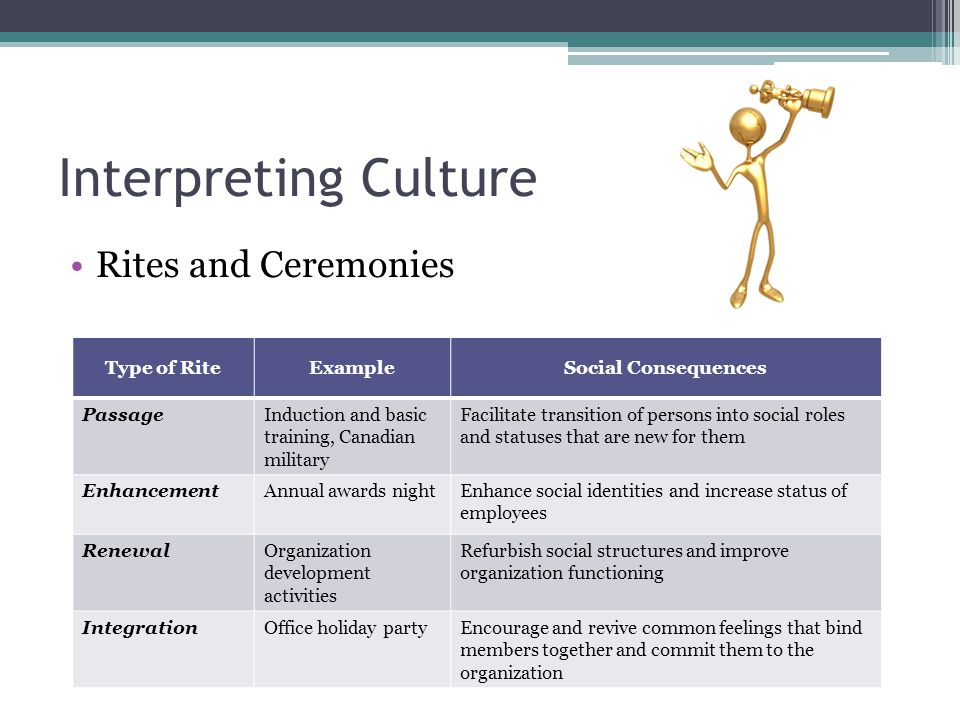 Interpreting Culture Rites and Ceremonies Type of Rite Example
