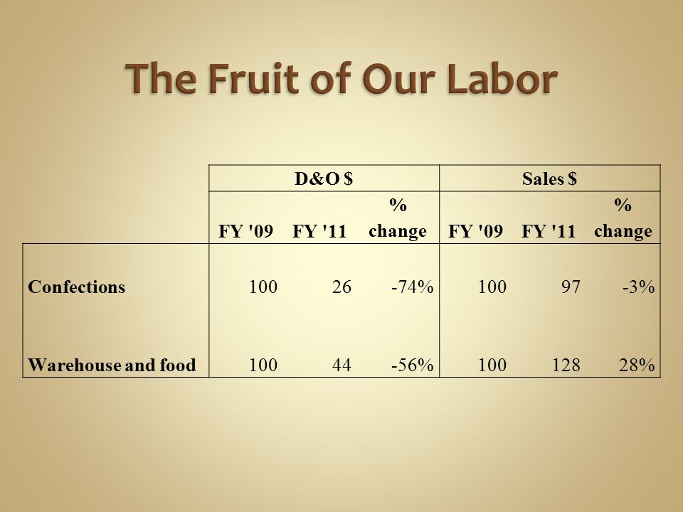 The Fruit of Our Labor D&O $ Sales $ FY 09 FY 11 % change