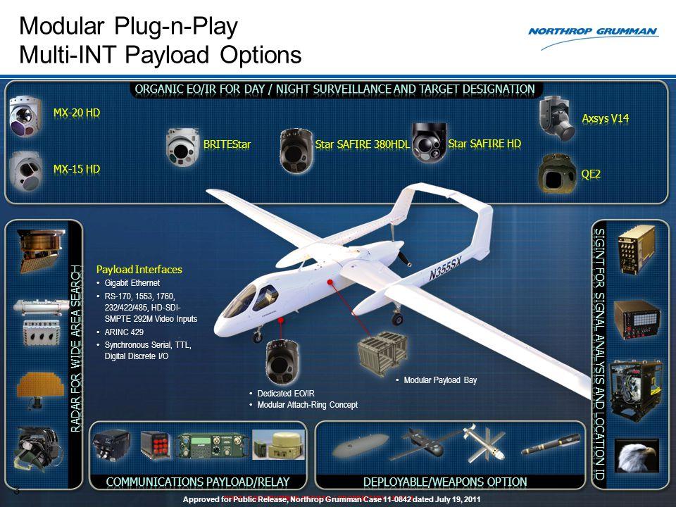Modular Plug-n-Play Multi-INT Payload Options