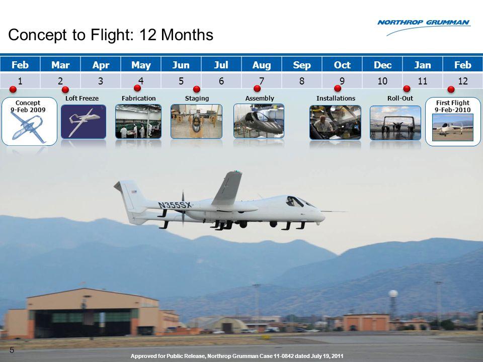 Concept to Flight: 12 Months
