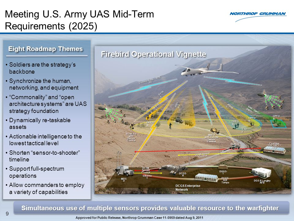 Meeting U.S. Army UAS Mid-Term Requirements (2025)