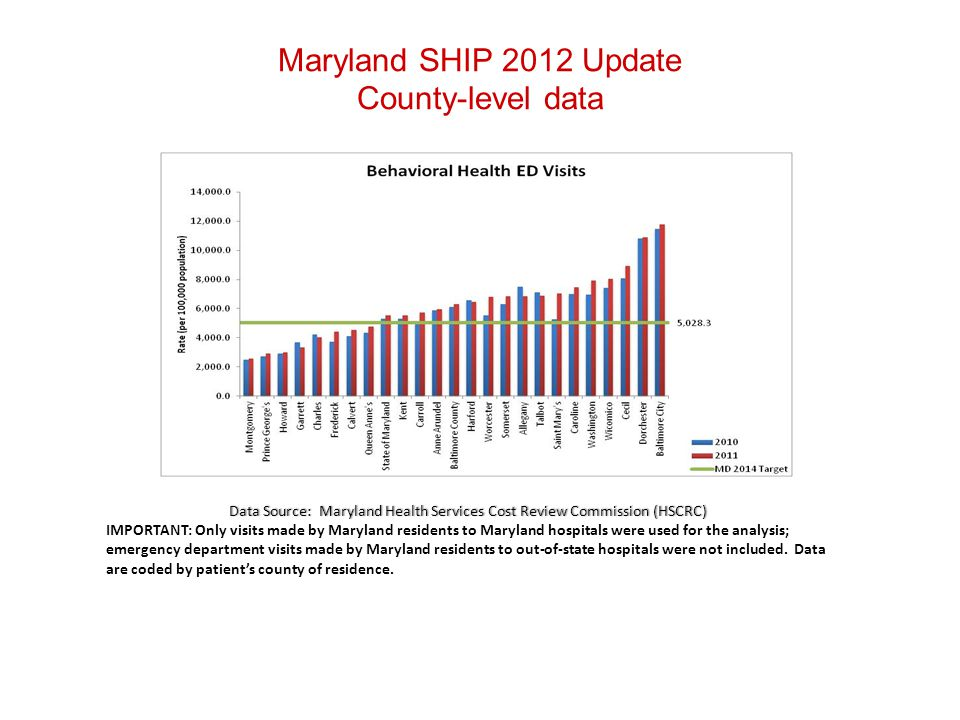 Maryland SHIP 2012 Update County-level data