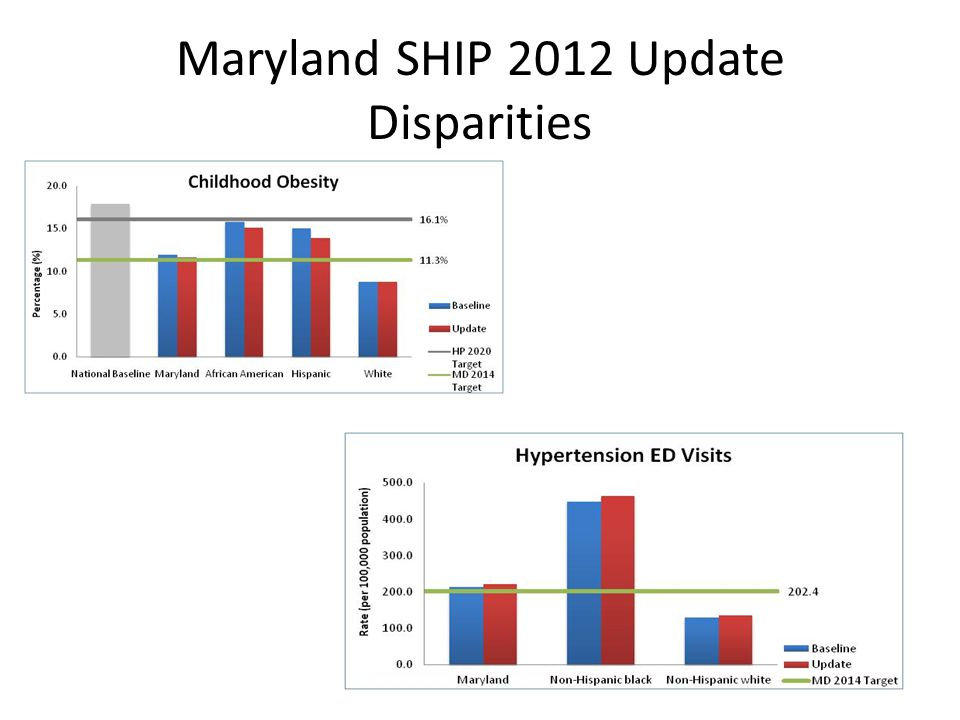 Maryland SHIP 2012 Update Disparities