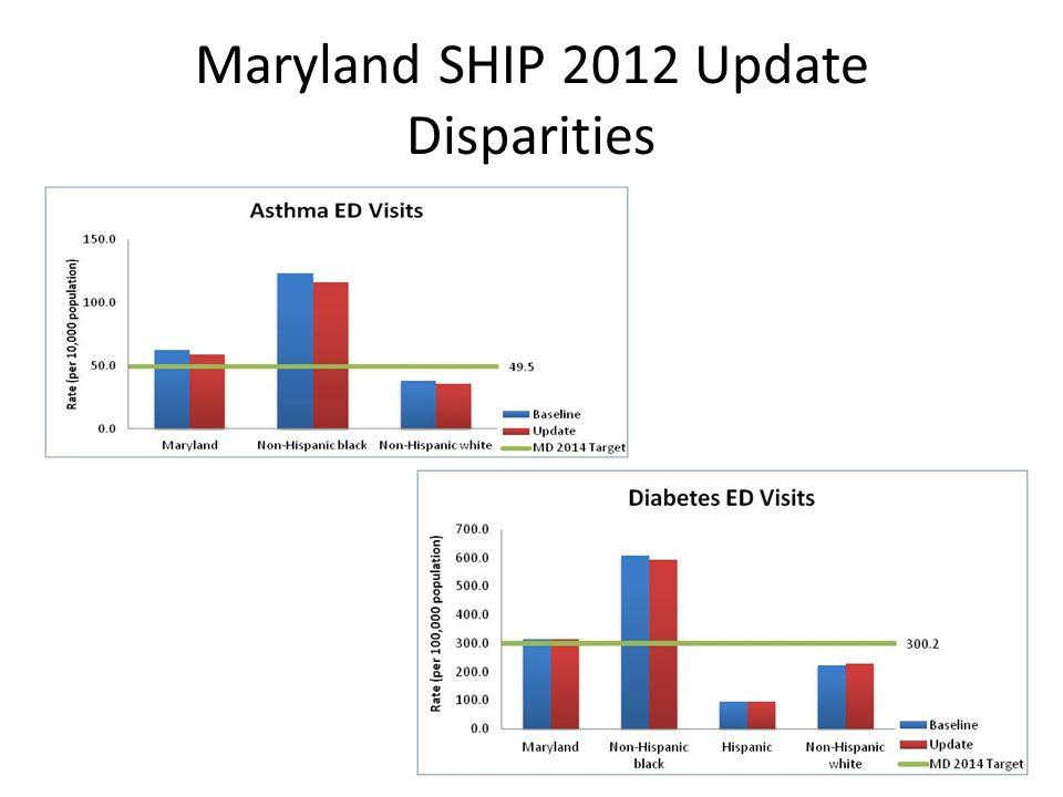 Maryland SHIP 2012 Update Disparities