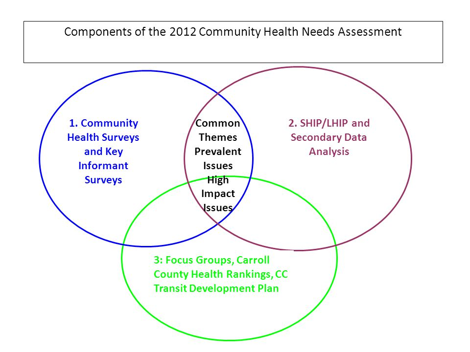 Components of the 2012 Community Health Needs Assessment