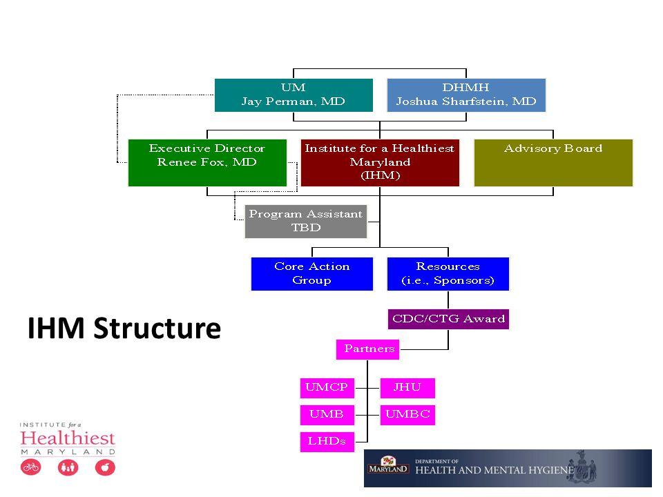 IHM Structure