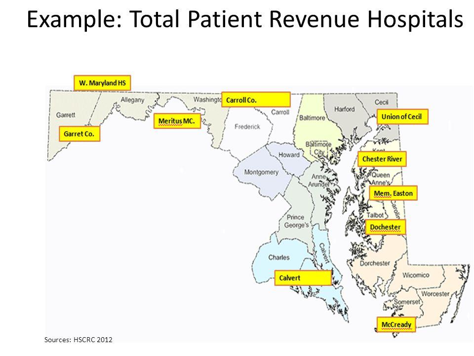 Example: Total Patient Revenue Hospitals