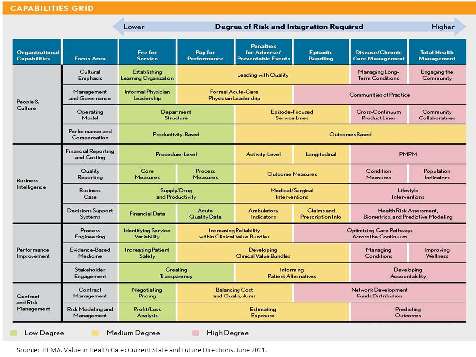 Source: HFMA. Value in Health Care: Current State and Future Directions. June 2011.