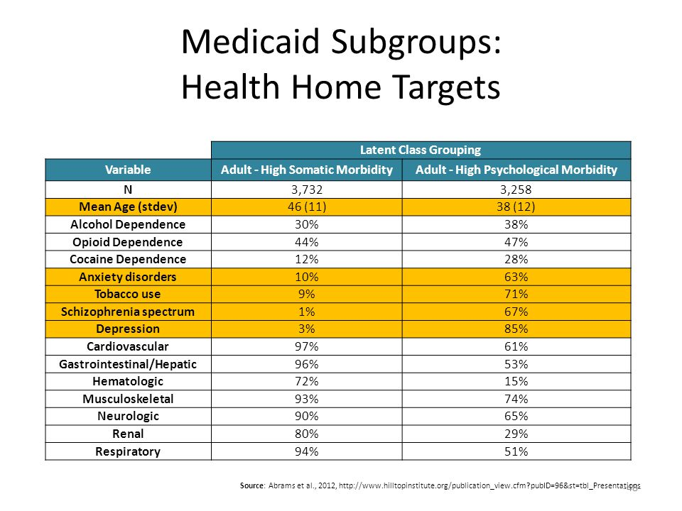Medicaid Subgroups: Health Home Targets