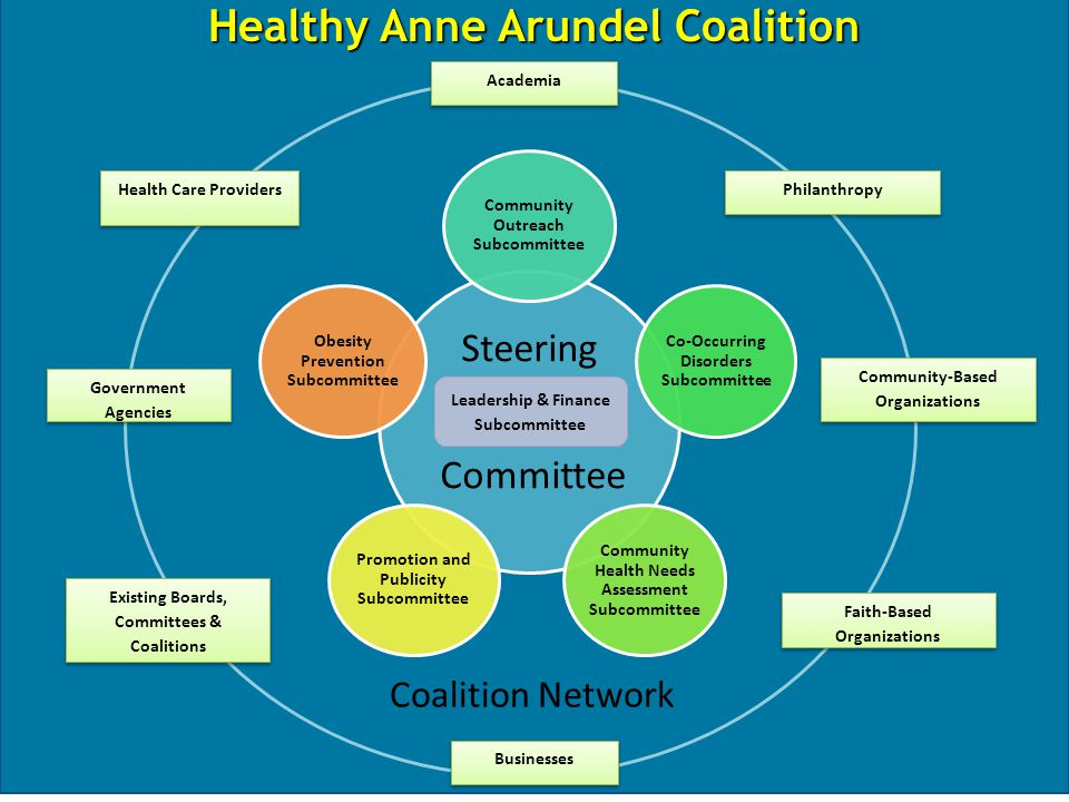 Healthy Anne Arundel Coalition