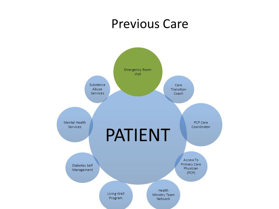 Previous Care Coordination