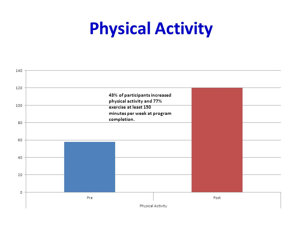 Physical Activity Physical activity