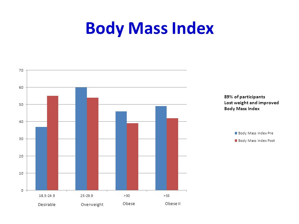 Body Mass Index BMI reduction