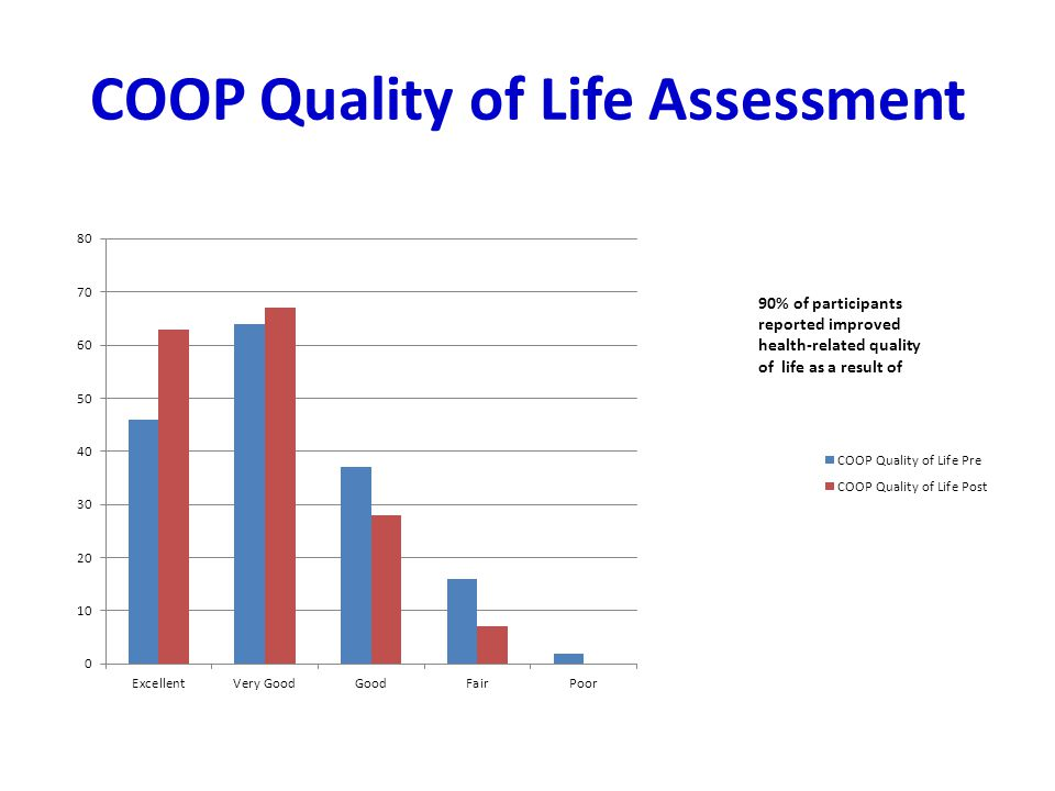 COOP Quality of Life Assessment
