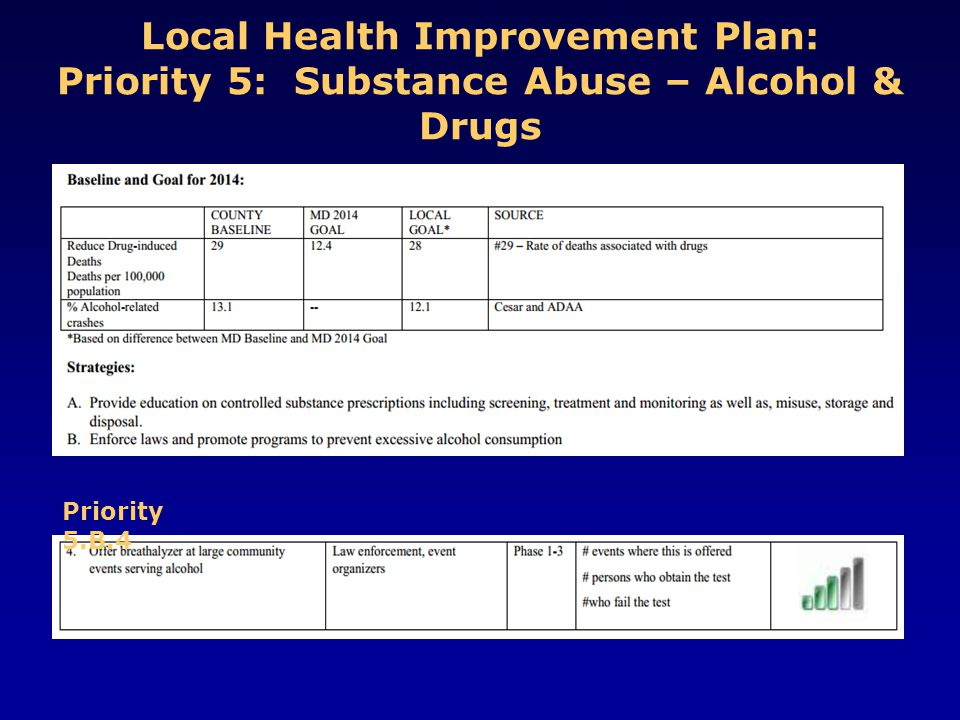 Local Health Improvement Plan: Priority 5: Substance Abuse – Alcohol & Drugs