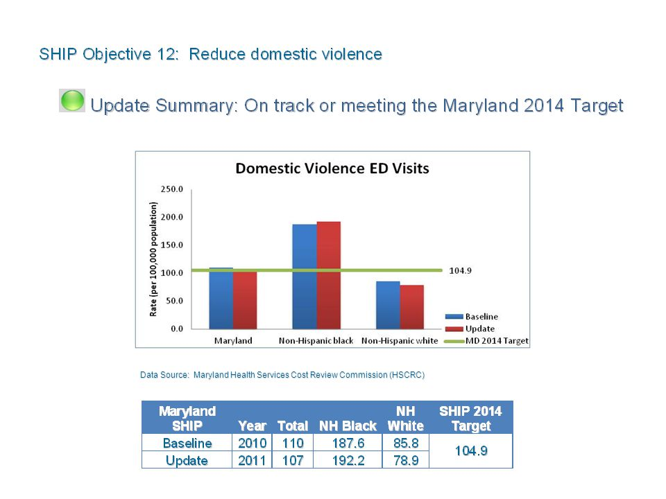 Data Source: Maryland Health Services Cost Review Commission (HSCRC)