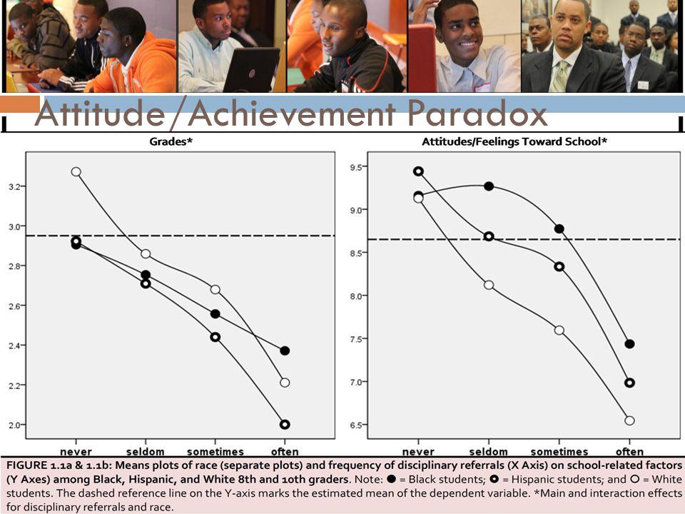 Attitude/Achievement Paradox