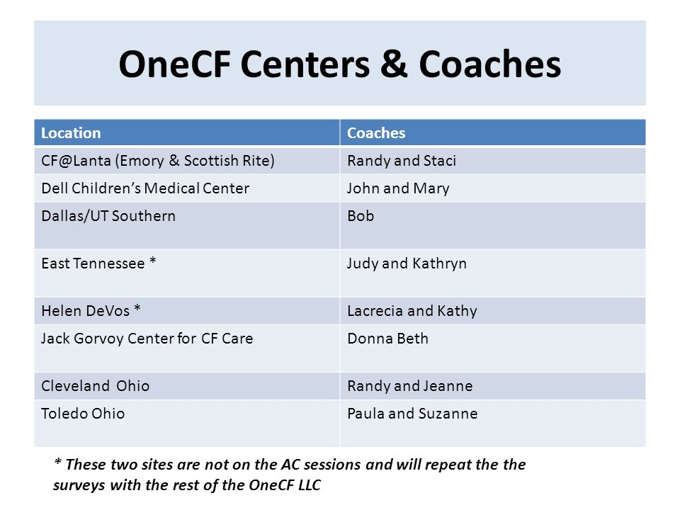OneCF Centers & Coaches