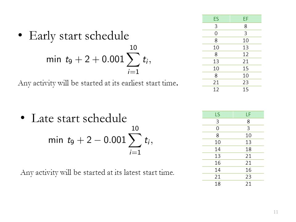 Early start schedule Late start schedule