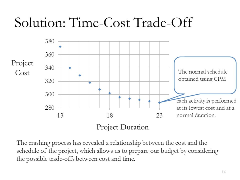 Solution: Time-Cost Trade-Off