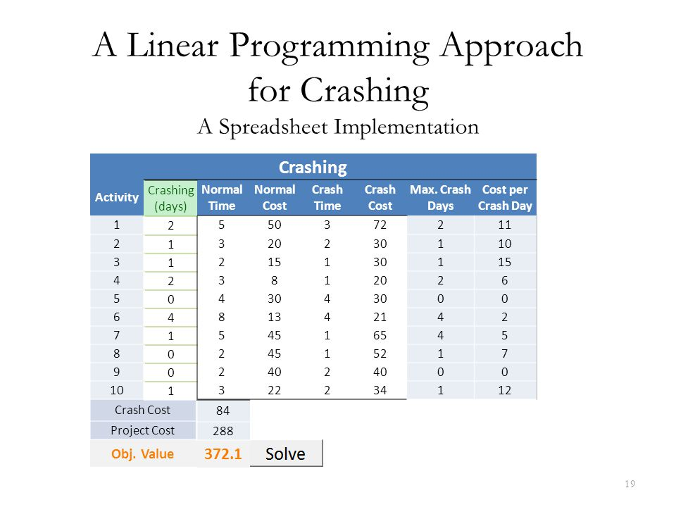 12/4/2017 A Linear Programming Approach for Crashing A Spreadsheet Implementation. Crashing. Activity.