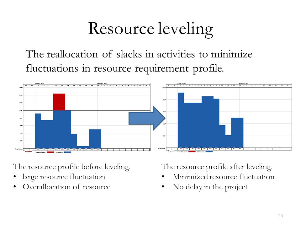 Resource leveling The reallocation of slacks in activities to minimize fluctuations in resource requirement profile.