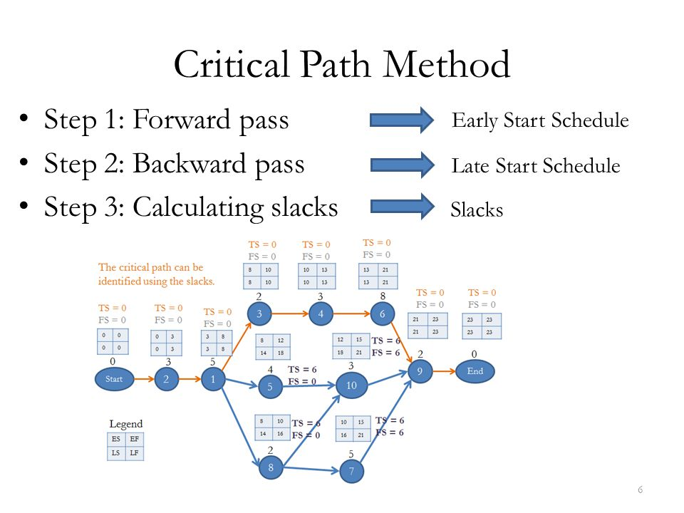 Critical Path Method Step 1: Forward pass Step 2: Backward pass