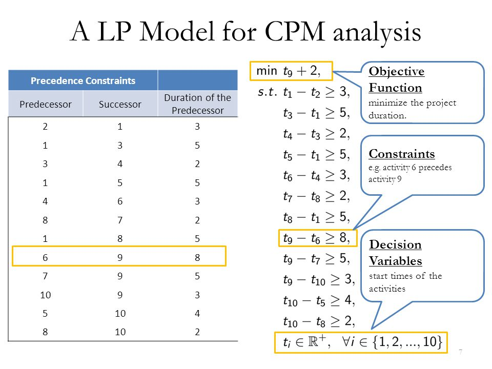 A LP Model for CPM analysis