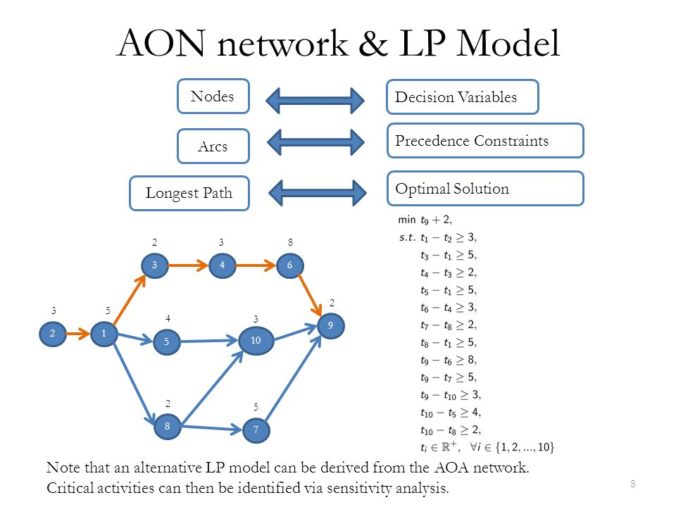 AON network & LP Model Nodes Decision Variables Precedence Constraints