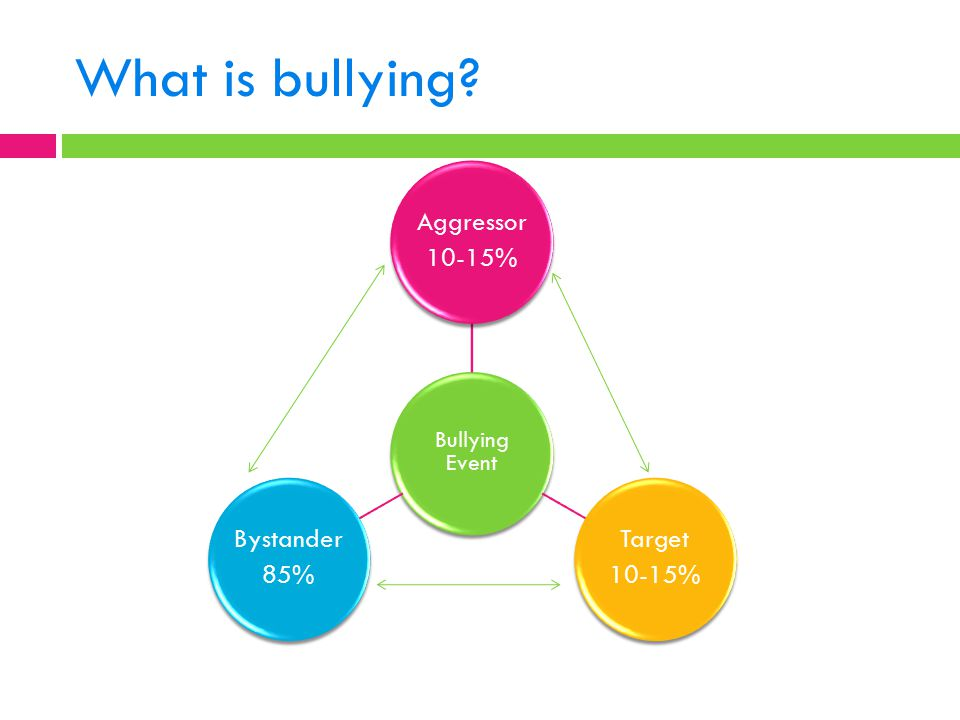 What is bullying Bullying Event Aggressor 10-15% Target Bystander 85%