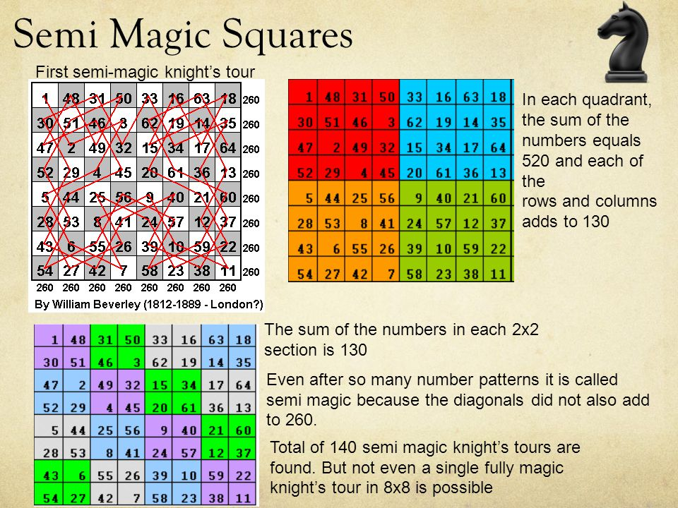 Semi Magic Squares First semi-magic knight's tour