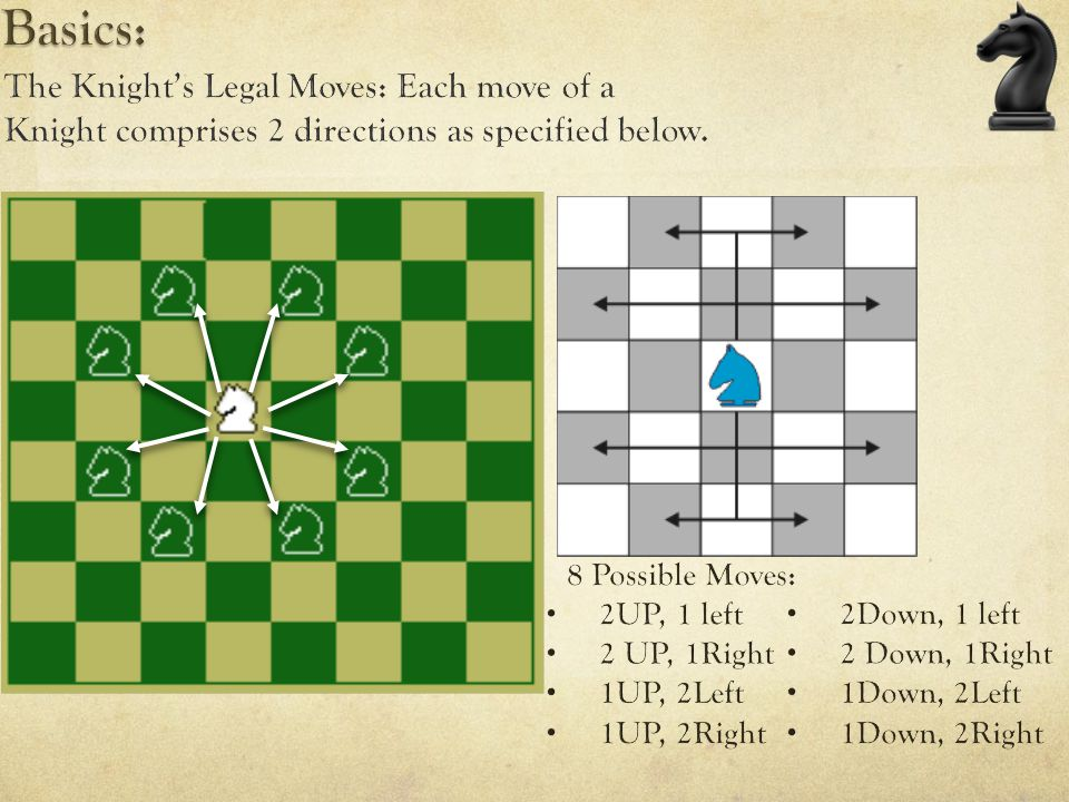 Basics: The Knight's Legal Moves: Each move of a