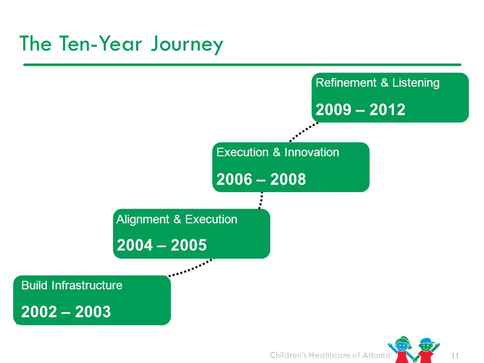 The Ten-Year Journey 2009 – 2012 2006 – 2008 2004 – 2005 2002 – 2003