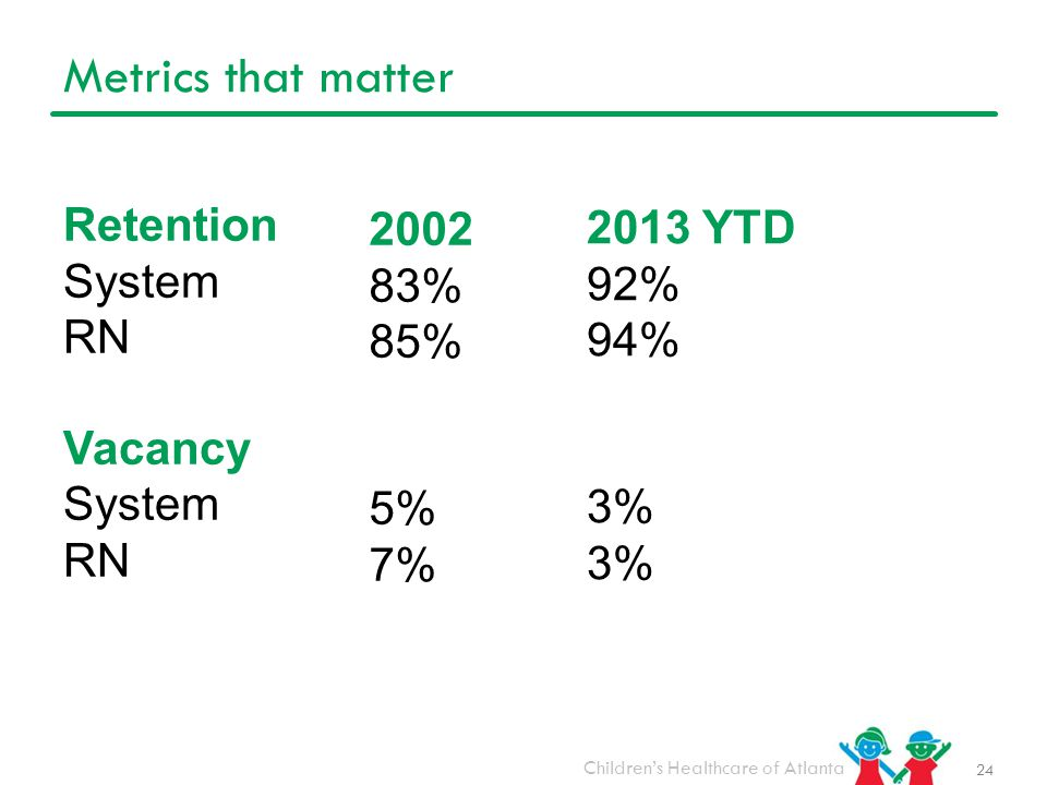 Metrics that matter Retention 2002 2013 YTD System 83% 92% RN 85% 94%