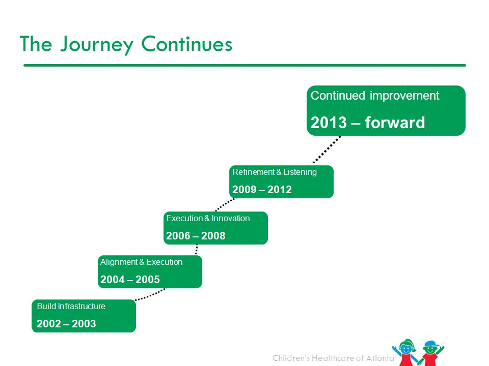 The Journey Continues Continued improvement 2013 – forward