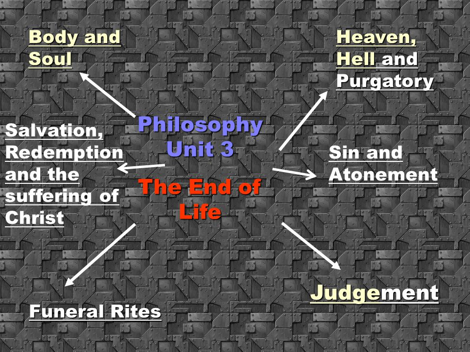 Philosophy Unit 3 The End of Life Judgement Body and Soul
