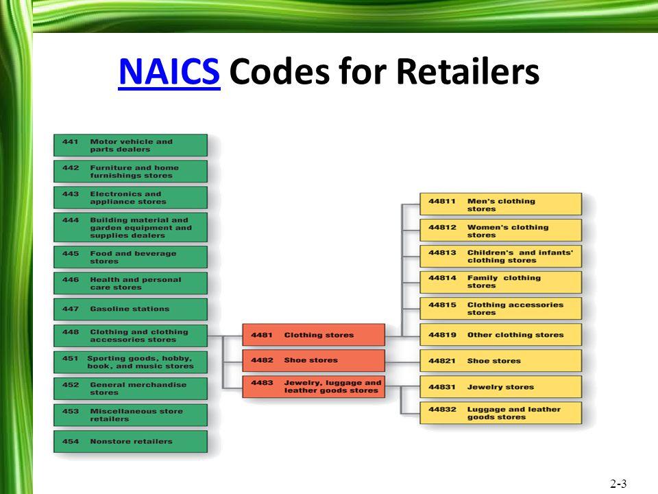 NAICS Codes for Retailers