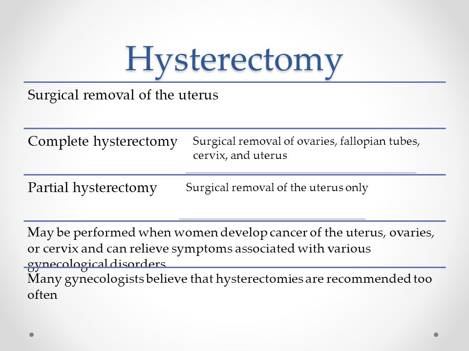 Hysterectomy Surgical removal of the uterus Complete hysterectomy