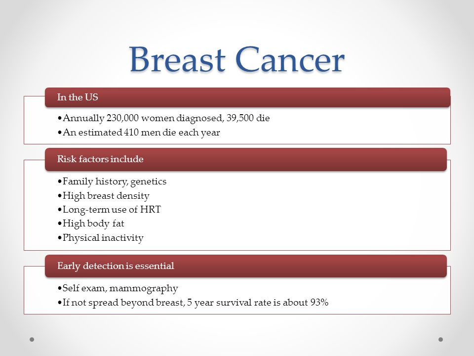 Breast Cancer Annually 230,000 women diagnosed, 39,500 die
