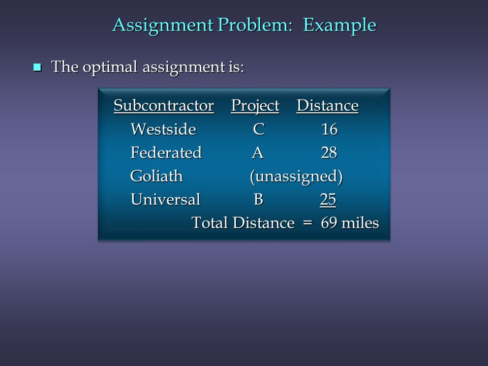 Assignment Problem: Example