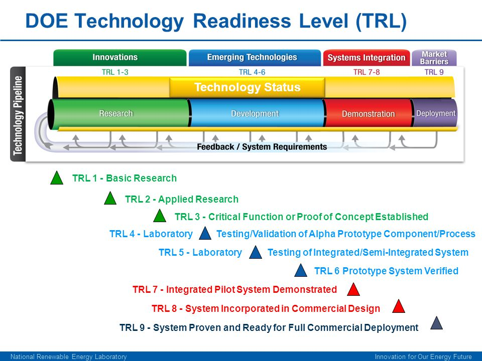 DOE Technology Readiness Level (TRL)