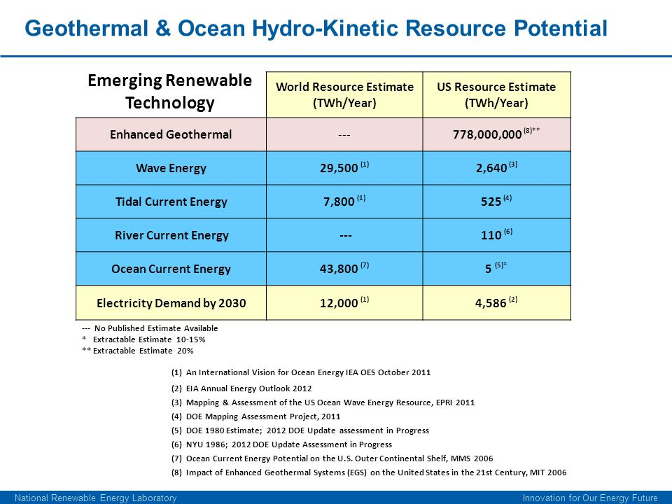 Geothermal & Ocean Hydro-Kinetic Resource Potential