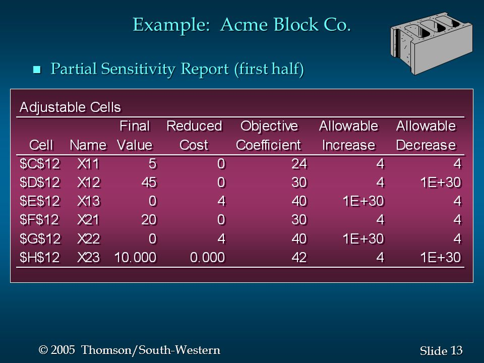 Example: Acme Block Co. Partial Sensitivity Report (first half)