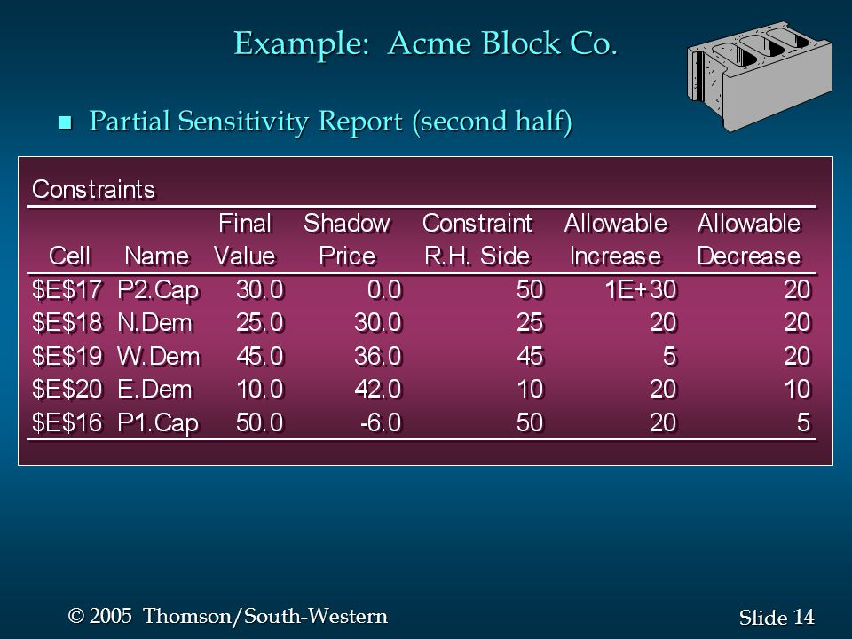 Example: Acme Block Co. Partial Sensitivity Report (second half)