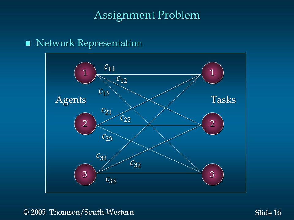 Assignment Problem Network Representation c11 c12 c13 Agents Tasks c21