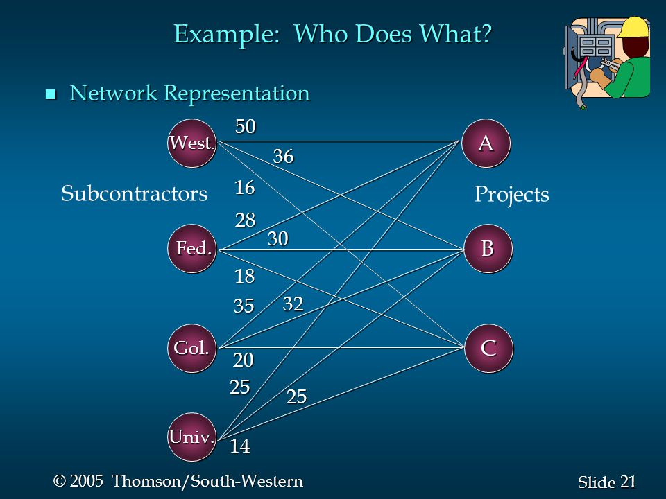 Example: Who Does What Network Representation A Subcontractors