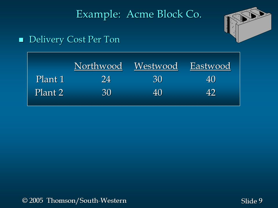 Example: Acme Block Co. Delivery Cost Per Ton