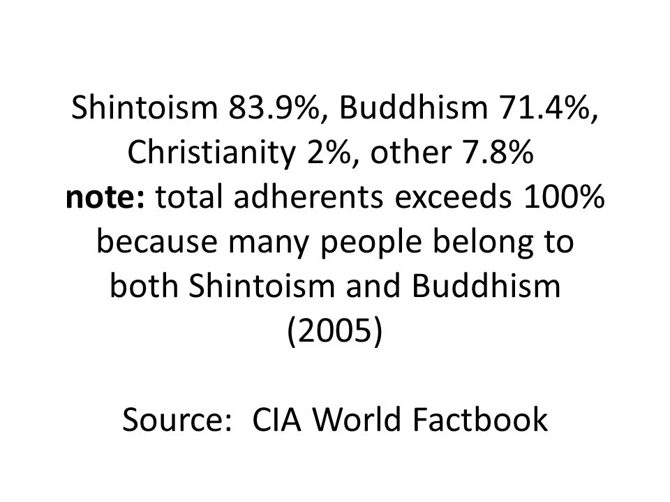 Shintoism 83. 9%, Buddhism 71. 4%, Christianity 2%, other 7