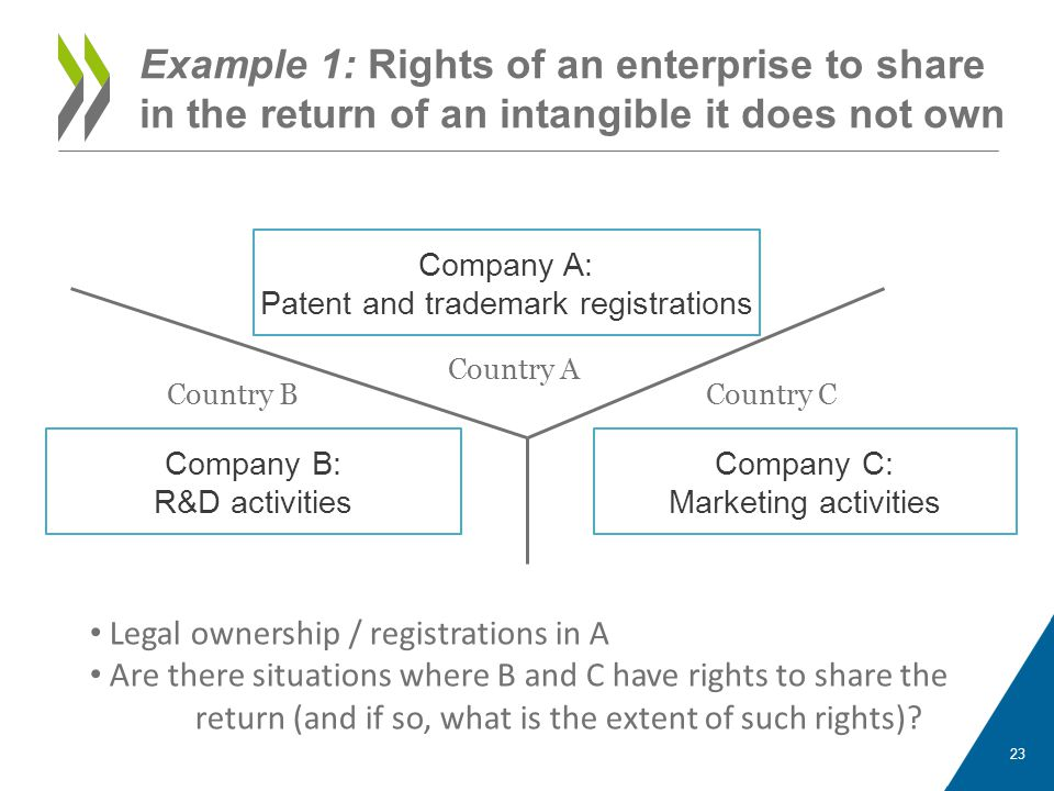 Patent and trademark registrations