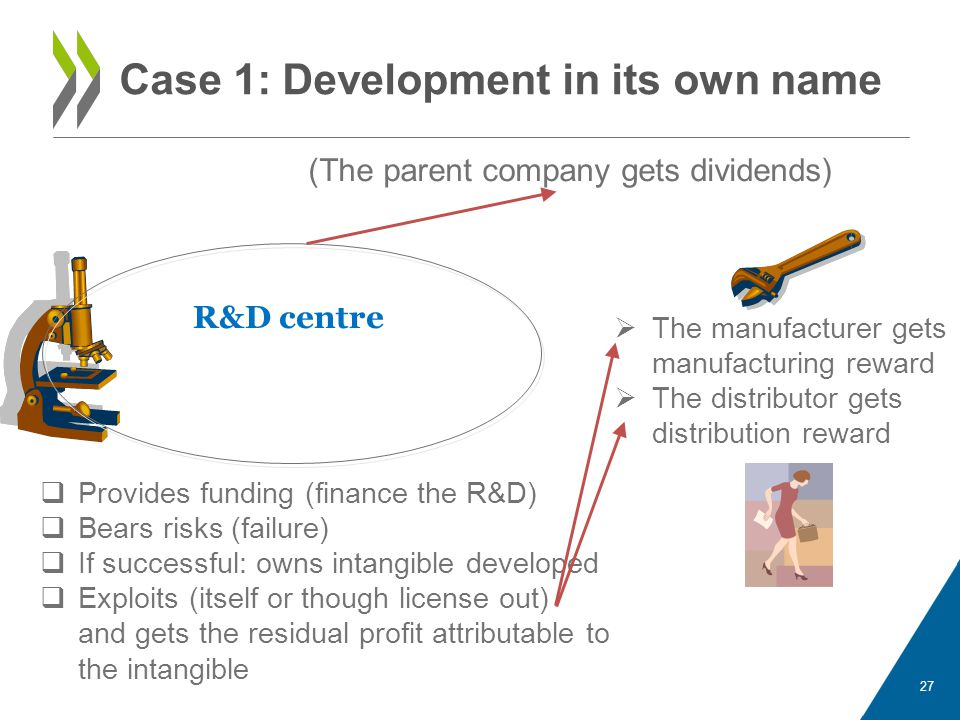 Case 1: Development in its own name